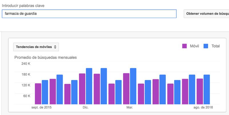 Ejemplo de una gráfica que analiza las tendencias móviles de farmacia de guardia