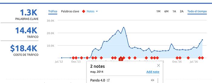 Actualización de Google Panda