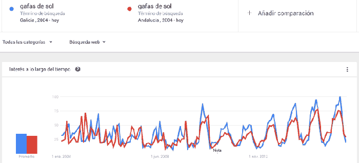 Google Trends Galicia vs Andalucía