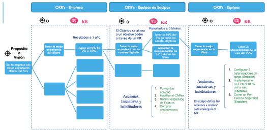 Ejemplo de OKRs