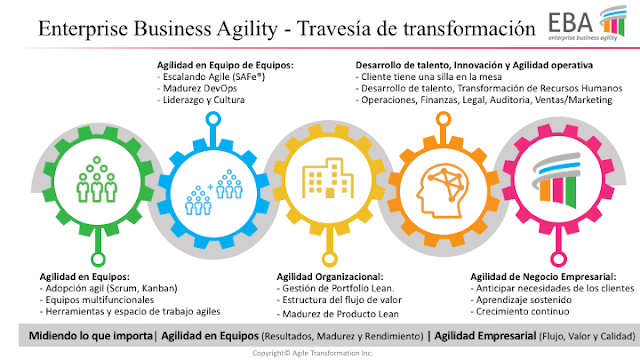 Enterprise Business Agility - Journey de Transformación