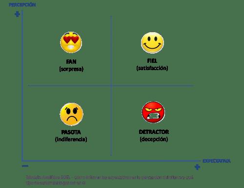 Satisfacción=Percepción-Expectativas
