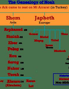 Genealogy of noah according to the bible also joseph son jacob israel was imhotep egyptian history rh theegyptianidentityofjoseph wordpress