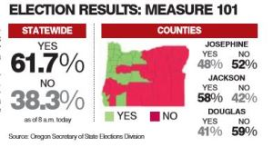 Measure 101 Passes In State But Rejected in Josephine County