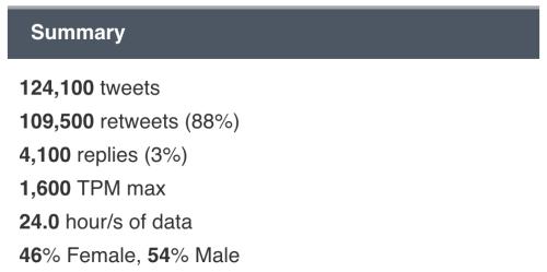 September 9, 2017: Dark Matter Fans Rock The Raza…and Twitter!