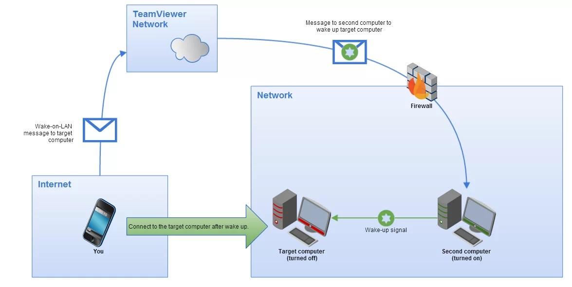 Wake-on LAN with TeamViewer