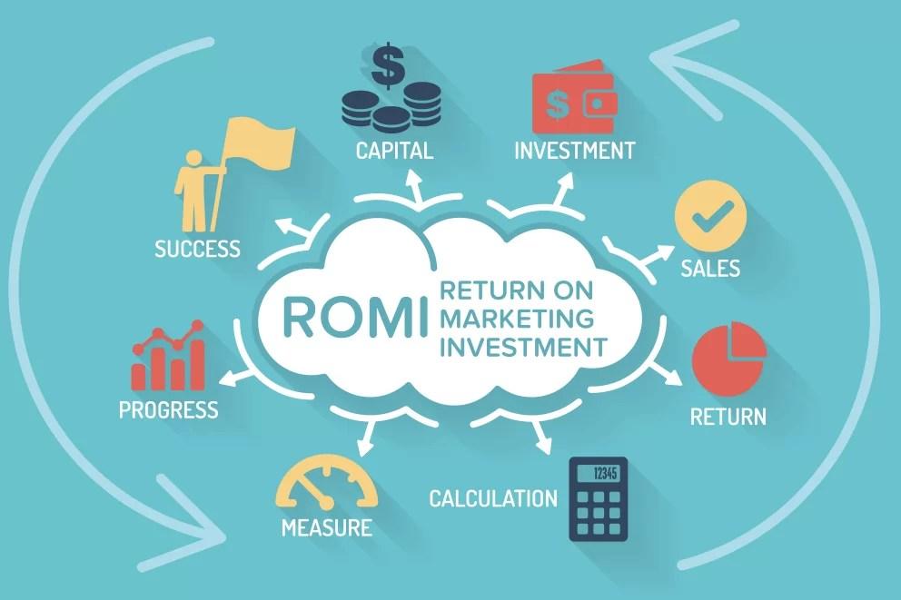 Return On Marketing Investment Metrics