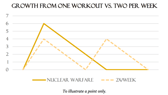volume intensity frequency for muscle growth