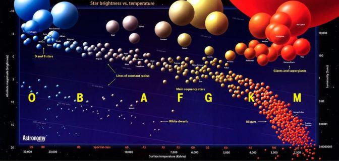 Clasificación de las estrellas   UNIVERSO Blog