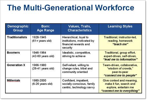 The Multi-Generational Workforce