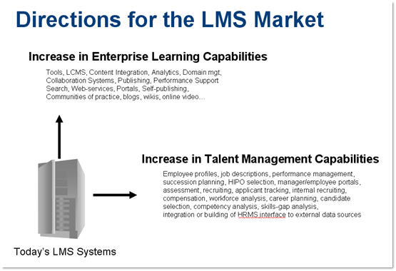 Directions for the LMS Market