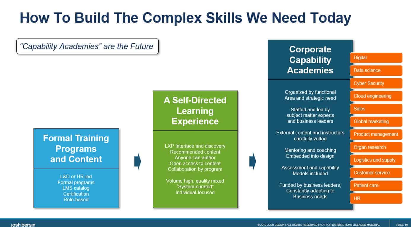 capabilities, academies, skills