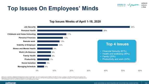 Employee Engagement Best Practices