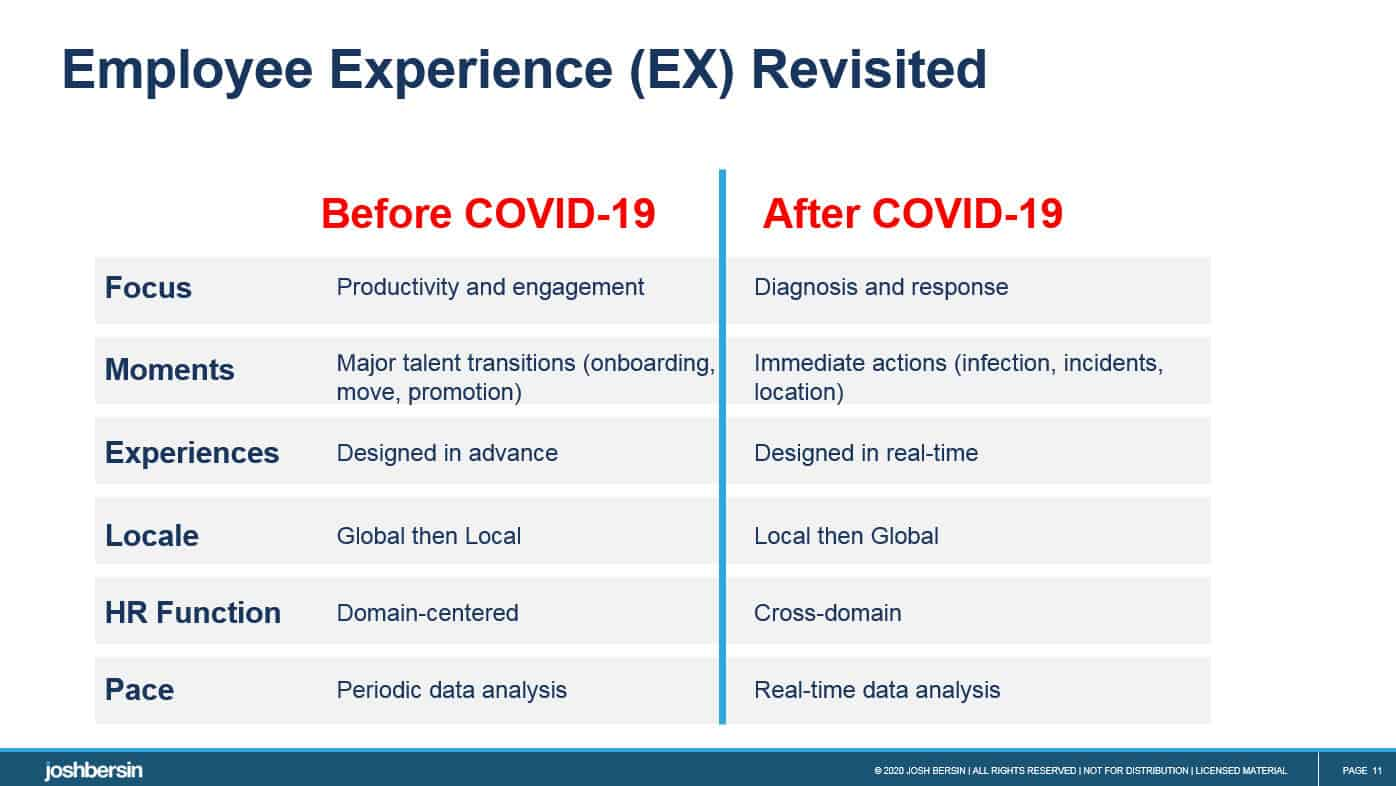 EX after COVID-19