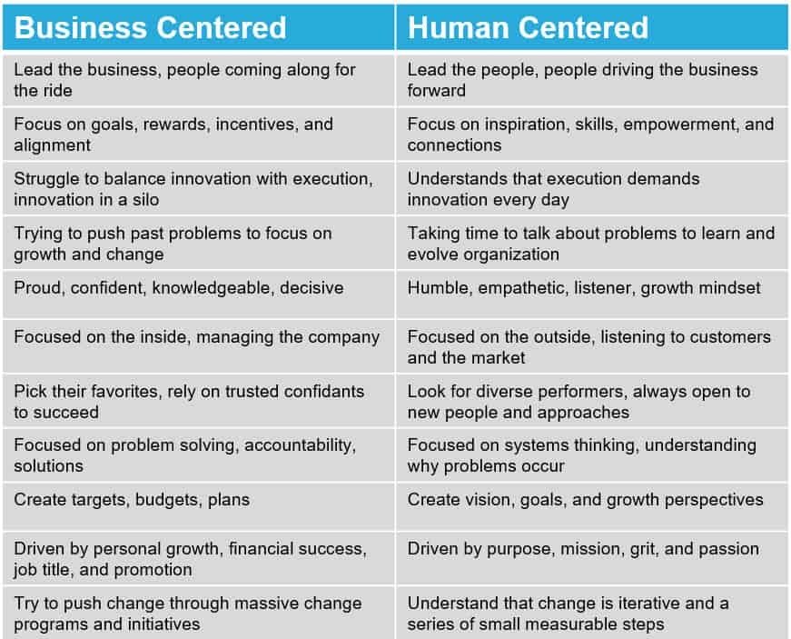 Human Centric Leadership