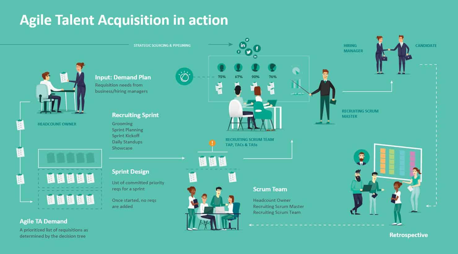 IBM agile talent acquisition