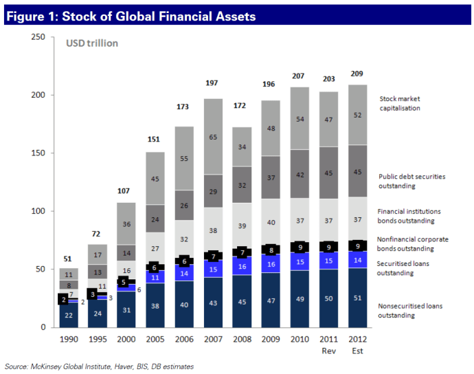 DB-global-financial-assets