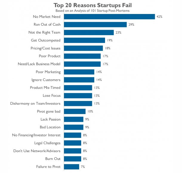Top20ReasonsStartupsFail
