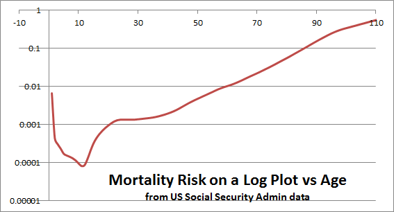 Log of the probability of death as a function of age