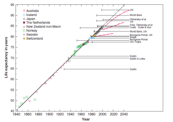 Rising life expectancy over 160 years (from Oeppen & Vaupel)