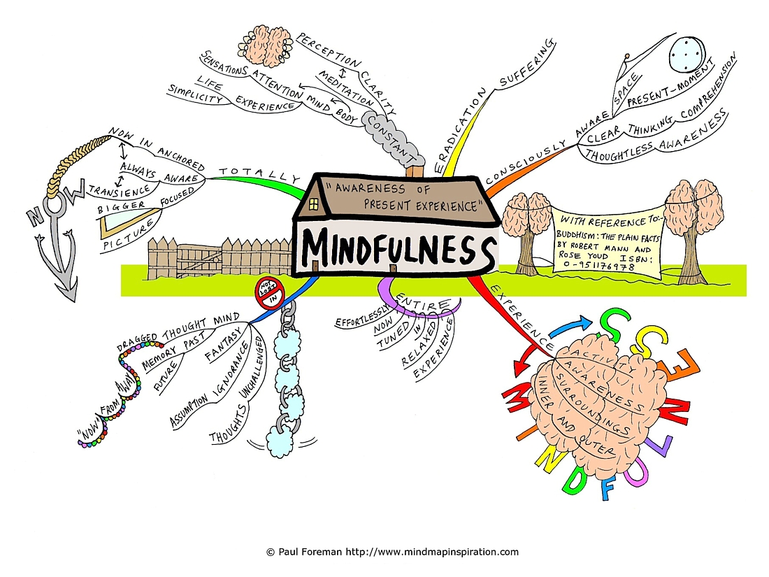 The Many Benefits Of Mindfulness