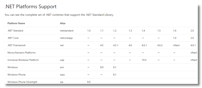 .NET Platform Support