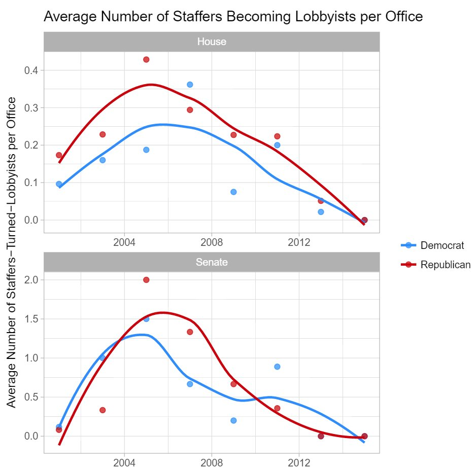 hight resolution of i ve been working on some new data combining lobbying data and congressional staff employment histories these figures show how many offices hire lobbyists