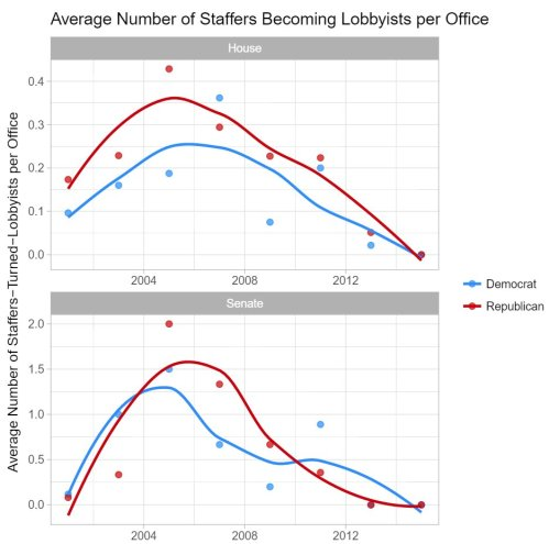 small resolution of i ve been working on some new data combining lobbying data and congressional staff employment histories these figures show how many offices hire lobbyists