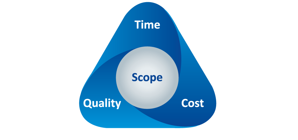 Triangle Cost Time Quality