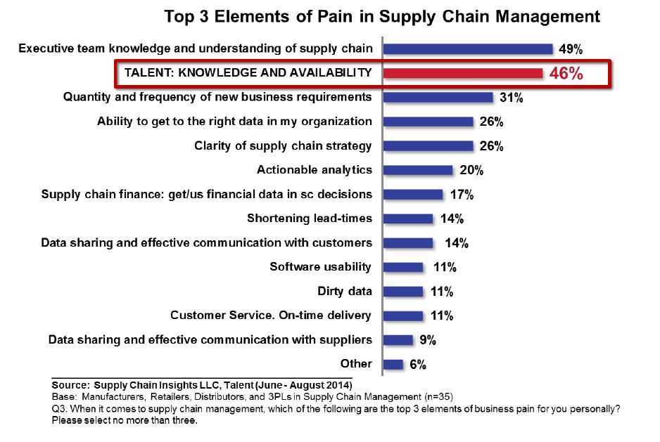 Top 3 Pain in SCM
