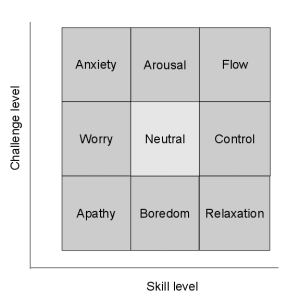 Skill versus challenge
