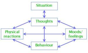 Cognitive behavioral therapy model -- blocks2