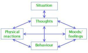 Cognitive behavioral therapy model -- blocks2