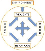 Cognitive behavioral therapy model -- blocks