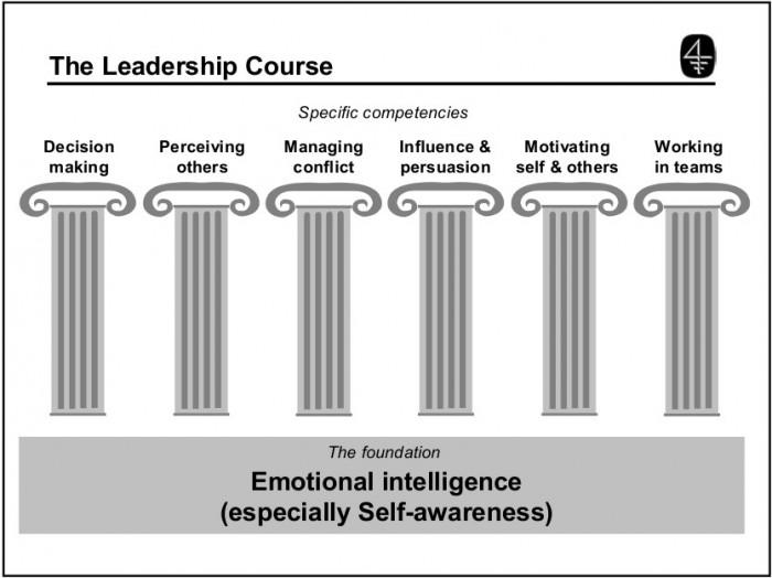 Pillars of Leadership