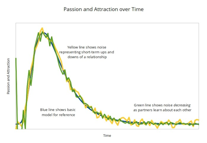 Passion_Attraction_NoiseDecreasing