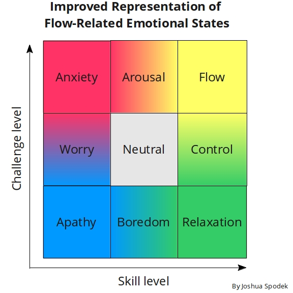 Representation of Flow-related emotions