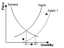 Increasing supply lowers price