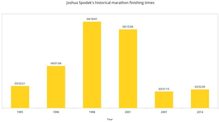 Joshua Spodek Historical Marathon Pace