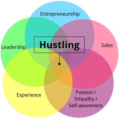 hustling venn diagram