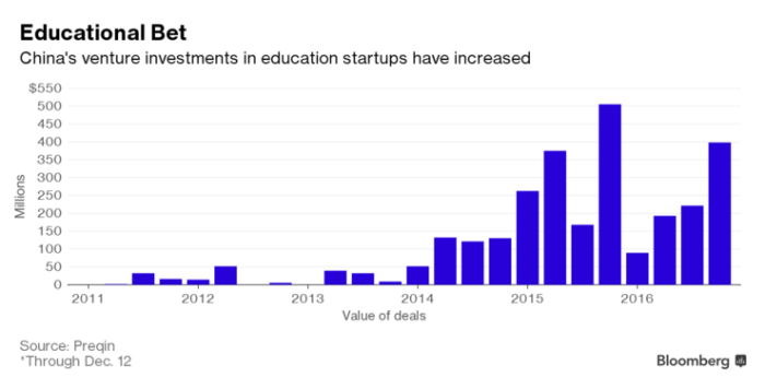 China's educational investments