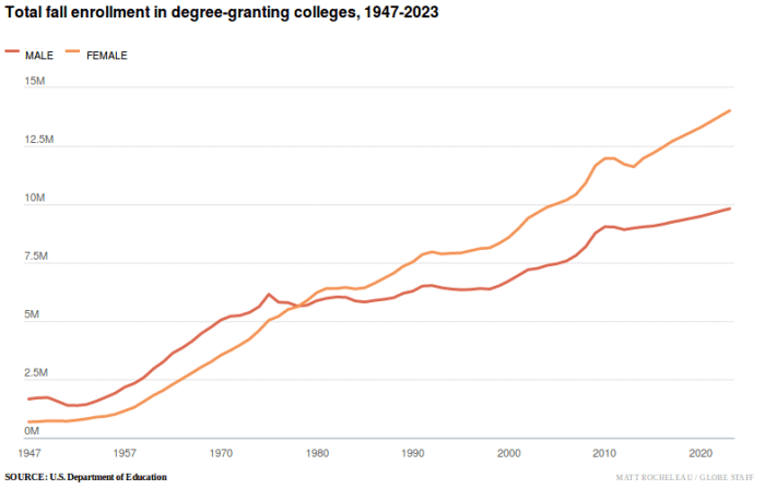 The male to female ratio in colleges since the 40s.