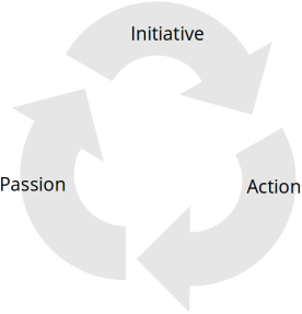 Initiative action passion cycle
