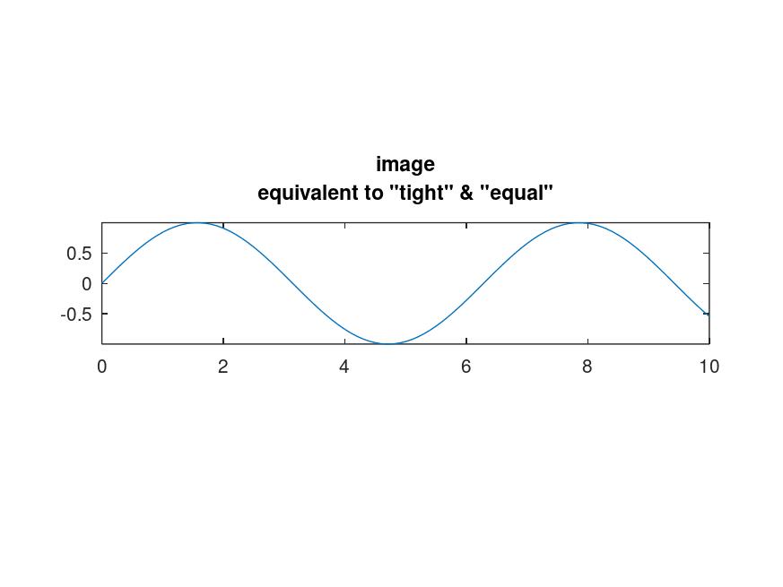 Comparision of plots