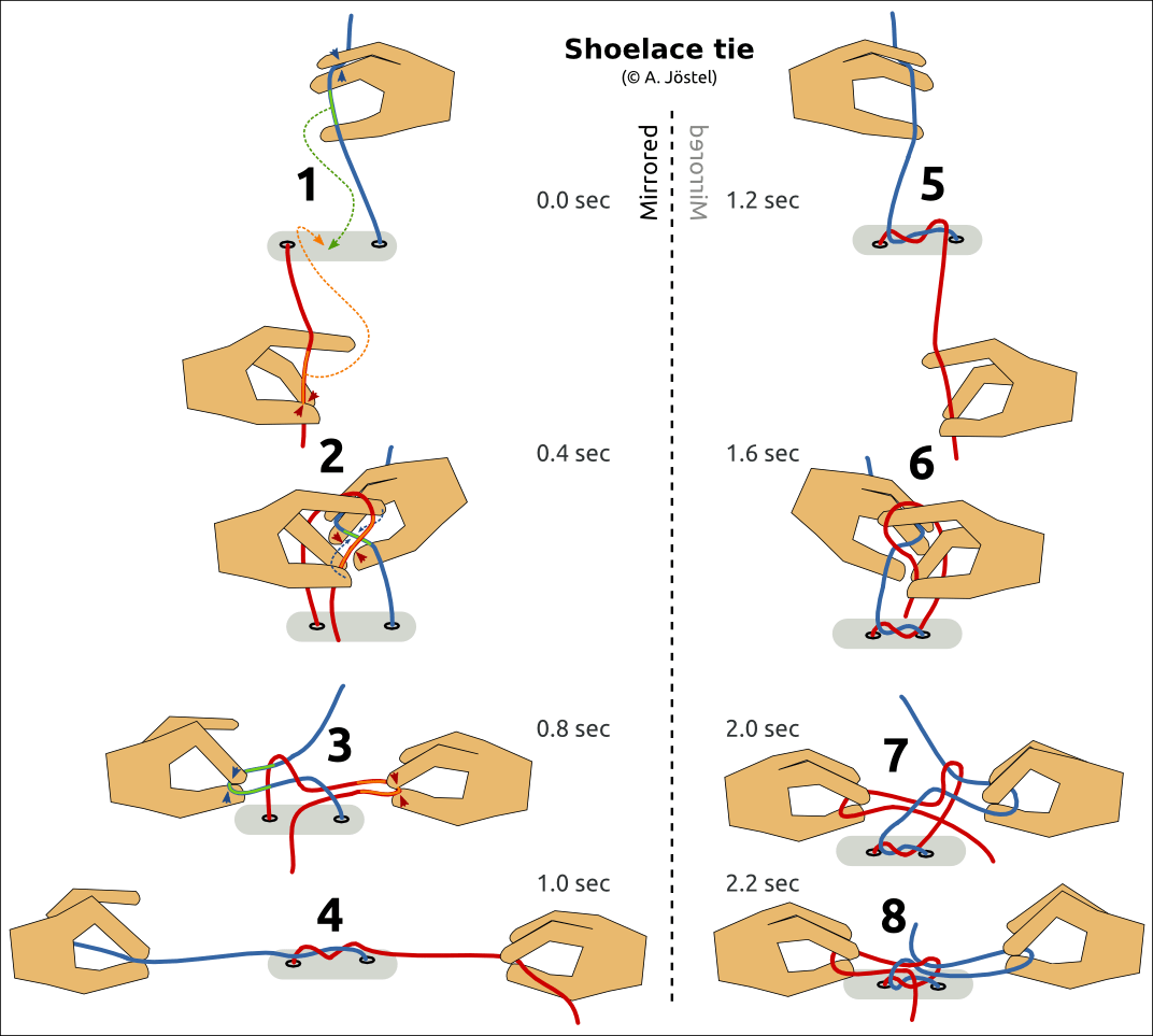 how to tie a bow step by diagram people drawing knots diagrams  jöstel