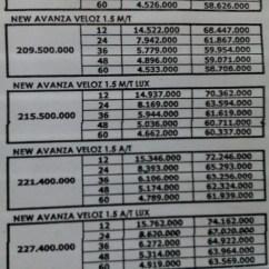 Harga Grand New Avanza Otr Medan Agya Trd Matic Info Dan Cicilan Kredit Toyota 1500 Cc Tipe