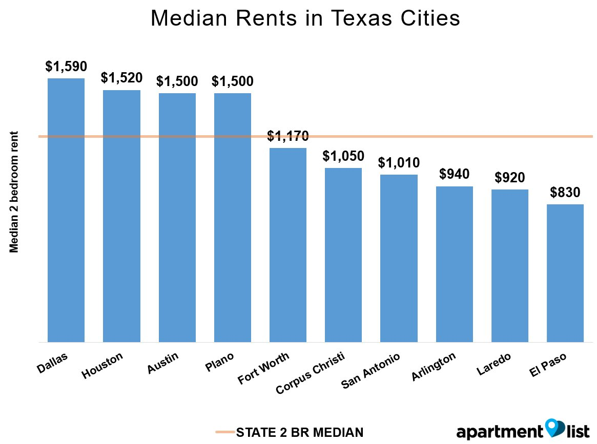 Best June 2016 Texas Rent Report Apartment List With Pictures