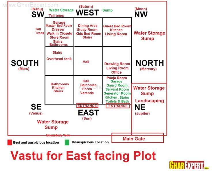Best Vastu For East Facing Plot Vastu In 2019 Indian House With Pictures