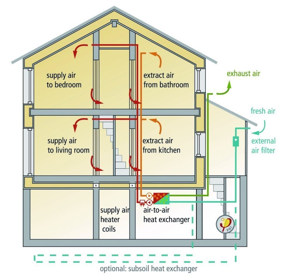Best The Importance Of A Home Ventilation System Chatterton With Pictures