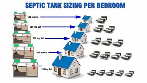 Best Assessing Septic System Sizing For Tank And Drain Field With Pictures